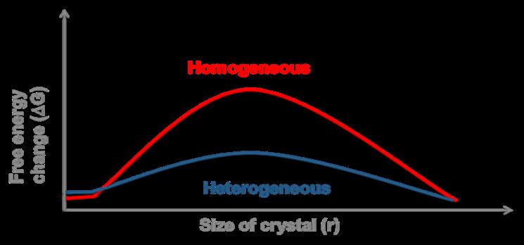 heterog homog
